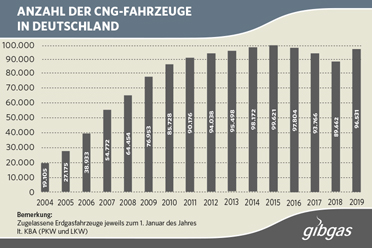Umfrage in Deutschland zum Geschlecht von Singles und Gesamtbevölkerung 2018